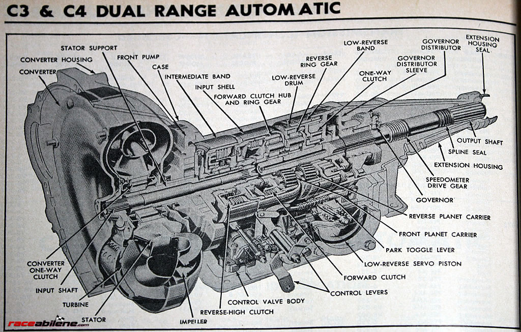 What Ford Cars Had The Fmx Transmission